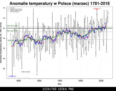 Polonia: monitoraggio climatico-marzo-polonia.png