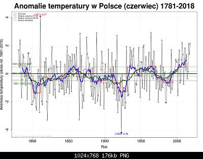 Polonia: monitoraggio climatico-giugno-polonia.png
