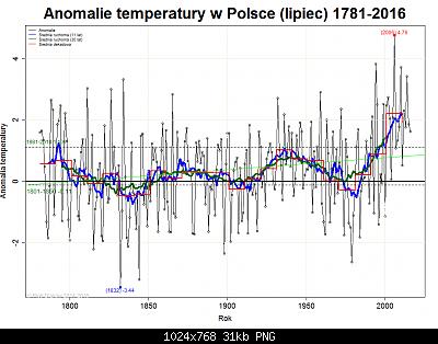 Polonia: monitoraggio climatico-luglio-polonia.png