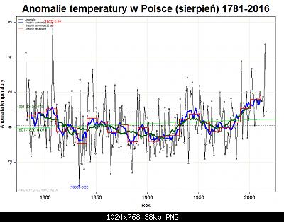 Polonia: monitoraggio climatico-agosto-polonia.png
