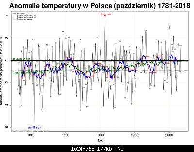 Polonia: monitoraggio climatico-ott-pol.png