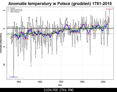 Polonia: monitoraggio climatico-dic-pol.png