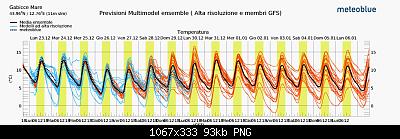 Romagna dal 23 al 29 dicembre 2019-screenshot_2019-12-23-previsioni-multimodel-ensemble-per-gabicce-mare-1-.png