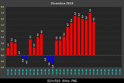 Dicembre 2019: Anomalie termiche e pluviometriche/nivometriche-d32390681.png