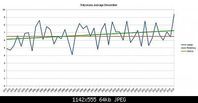 Dicembre 2019: Anomalie termiche e pluviometriche/nivometriche-schermata-2019-12-25-11.11.05.jpeg