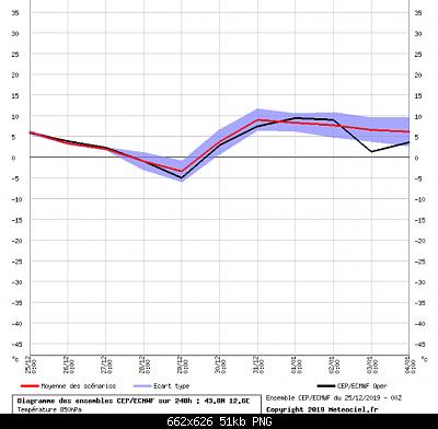 Romagna dal 23 al 29 dicembre 2019-screenshot_2019-12-25-meteociel-diagrammes-ecmwf-cep-1-.png