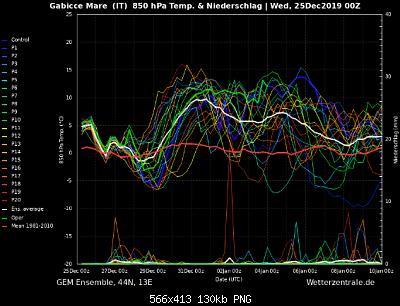 Romagna dal 23 al 29 dicembre 2019-screenshot_2019-12-25-wetterzentrale-de-diagramme-1-.png
