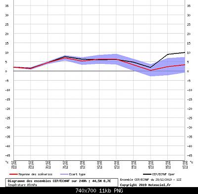 Analisi modelli Inverno 2019/20-spaghi_ecmwf12.png