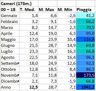 Alto Piemonte ( VC - NO -BI - VCO ) inverno 2019/20-cameri.jpg