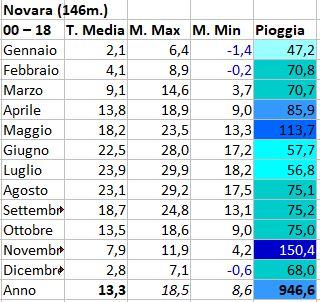 Alto Piemonte ( VC - NO -BI - VCO ) inverno 2019/20-novara.jpg