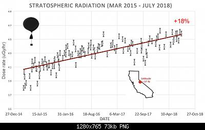 Minimo solare 2019-stratosphere_california.jpg