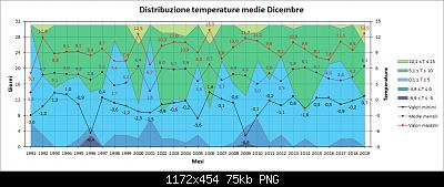 Nowcasting FVG - Veneto Orientale e Centrale GENNAIO 2020-distribuzione_medie.png