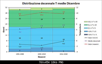 Nowcasting FVG - Veneto Orientale e Centrale GENNAIO 2020-decenni_medie.png