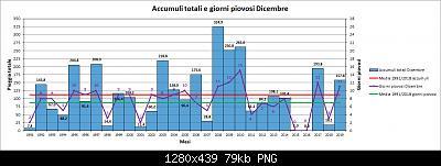 Nowcasting FVG - Veneto Orientale e Centrale GENNAIO 2020-pioggia.jpg