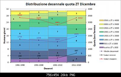 Nowcasting FVG - Veneto Orientale e Centrale GENNAIO 2020-decenni_zt.png