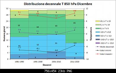 Nowcasting FVG - Veneto Orientale e Centrale GENNAIO 2020-decenni_t850.png