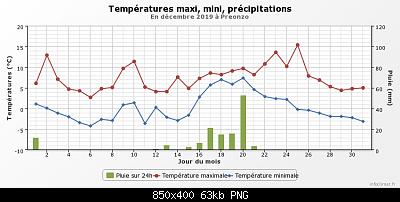 Dicembre 2019: Anomalie termiche e pluviometriche/nivometriche-graphique_infoclimat.fr-3-.png