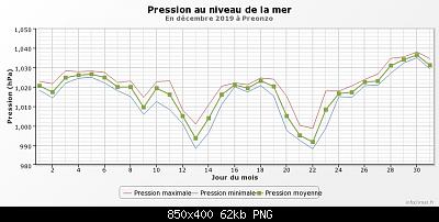 Dicembre 2019: Anomalie termiche e pluviometriche/nivometriche-graphique_infoclimat.fr-5-.png