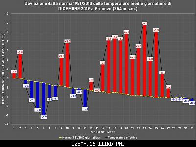 Dicembre 2019: Anomalie termiche e pluviometriche/nivometriche-dicembre.jpg