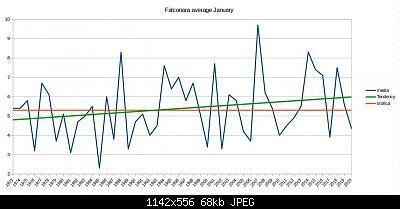 Gennaio 2020: anomalie termiche e pluviometriche-schermata-2020-01-05-10.46.37.jpeg