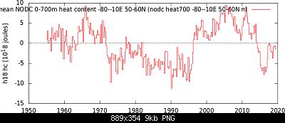 Tendenza stagionale Primavera 2020-inodc_heat700_-80-10e_50-60n_n.png