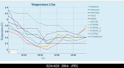 Un diverso approccio sulla correzione delle temperature con le stazioni poco schermate-schermata-2020-01-07-21.03.57.jpeg