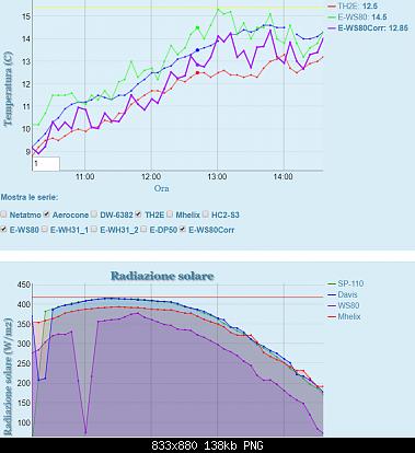 Un diverso approccio sulla correzione delle temperature con le stazioni poco schermate-ws80_09-01-20_2.png
