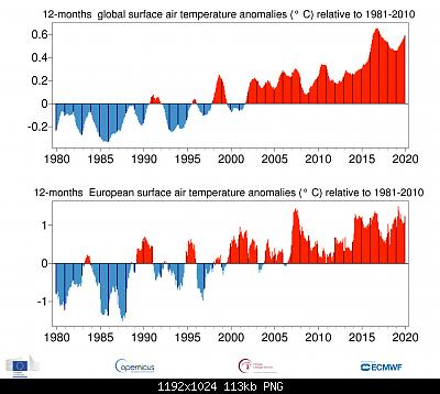 Temperature globali-ts_12month_anomaly_global_ea_2t_201912_v01.jpg