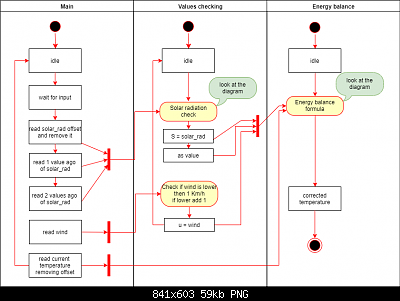 Un diverso approccio sulla correzione delle temperature con le stazioni poco schermate-ws80_corr_main_eng.png
