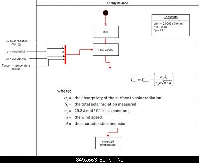 Un diverso approccio sulla correzione delle temperature con le stazioni poco schermate-ws80_corr_energybalance.png