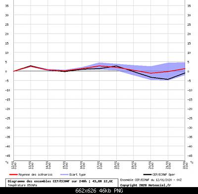 Romagna dal 06 al 12 gennaio 2020-screenshot_2020-01-12-meteociel-diagrammes-ecmwf-cep.png