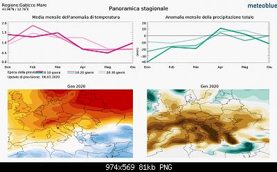 Romagna dal 06 al 12 gennaio 2020-screenshot_2020-01-12-previsioni-climatiche-stagionali-per-gabicce-mare-1-.png