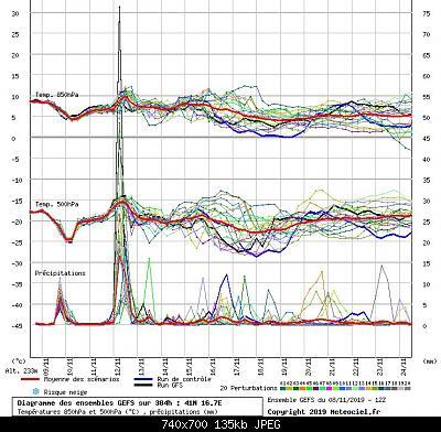 Analisi modelli Gennaio 2020 - La svolta-graphe3_1000___16.70844_41.01089_.jpeg