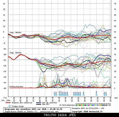 Romagna dal 13 al 19 gennaio 2020-graphe3_1000___12.65104_43.9144_.jpg