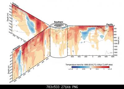 Temperature globali-ohc.png