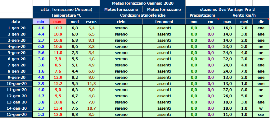 Nowcasting Marche Gennaio 2020-100.png