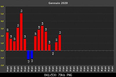 Gennaio 2020: anomalie termiche e pluviometriche-d32444511.png