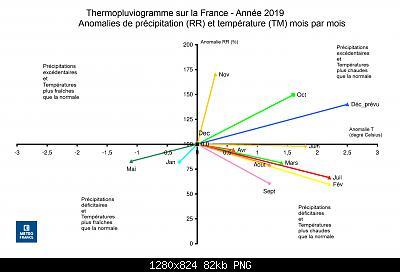 Il 2019, sotto il profilo termico, in alcuni Paesi europei-termopluviogramma.jpg