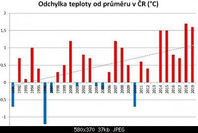 Il 2019, sotto il profilo termico, in alcuni Paesi europei-trend-cechia.jpg