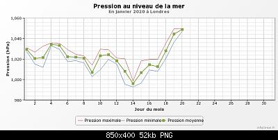 Notizie Meteo dal Mondo-graphique_infoclimat.fr.png
