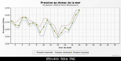 Notizie Meteo dal Mondo-graphique_infoclimat.fr-1-.png