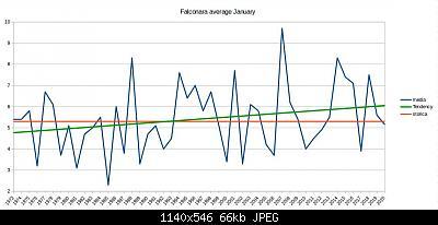 Gennaio 2020: anomalie termiche e pluviometriche-schermata-2020-01-22-08.54.18.jpeg
