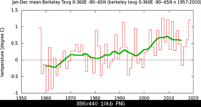 Antartide-tsiberkeley_tavg_0-360e_-90-65n_n_1957-2020yr0.png