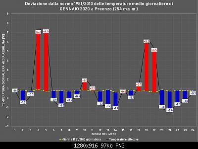 Gennaio 2020: anomalie termiche e pluviometriche-gennaio-.jpg