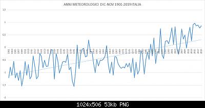Anomalia termica italiana (1981-2010) sui 12 mesi: anni meteorologici (dicembre-novembre) dal 1901-grafico-dic-nov-1901-2019-italia.png