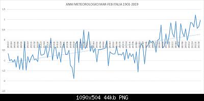 Anomalie termiche italiane (sulla 1981-2010) del periodo marzo-febbraio (primavera-inverno)-grafico-periodo-mar-feb-1901-2019-italia.png