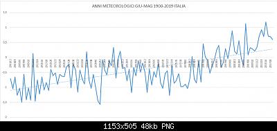 Anomalie termiche italiane (sulla 1981-2010) del periodo giugno-maggio (estate-primavera)-grafico-periodi-mag-1900-2019-italia.png