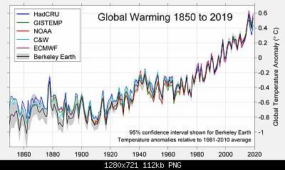 Anomalia termica italiana (1981-2010) sui 12 mesi: anni meteorologici (dicembre-novembre) dal 1901-temperature-globali.jpg