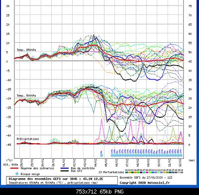 Analisi modelli Inverno 2019/20-screenshot-2020-1-27-meteociel-diagrammes-gefs.png