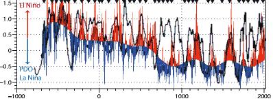 il td della paleoclimatologia-pdo-ssn.png